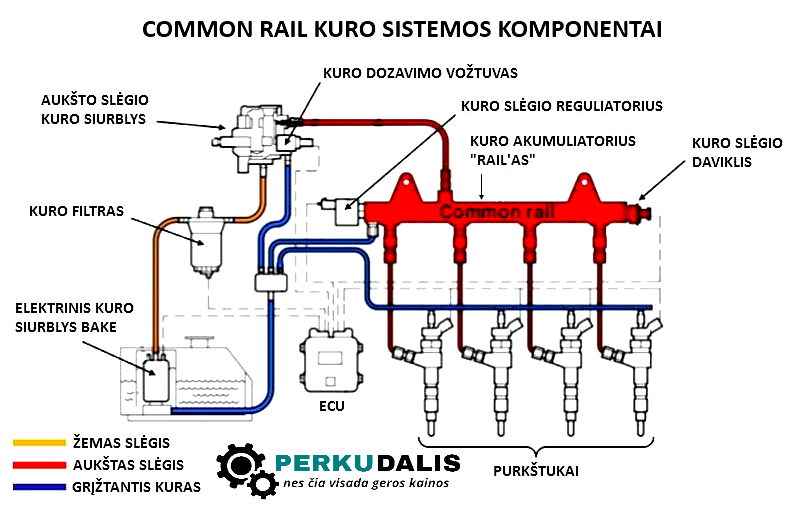 common rail kuro sistema